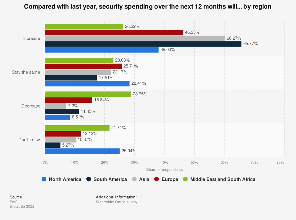 Statistic: Compared with last year, security spending over the next 12 months will... by region | Statista