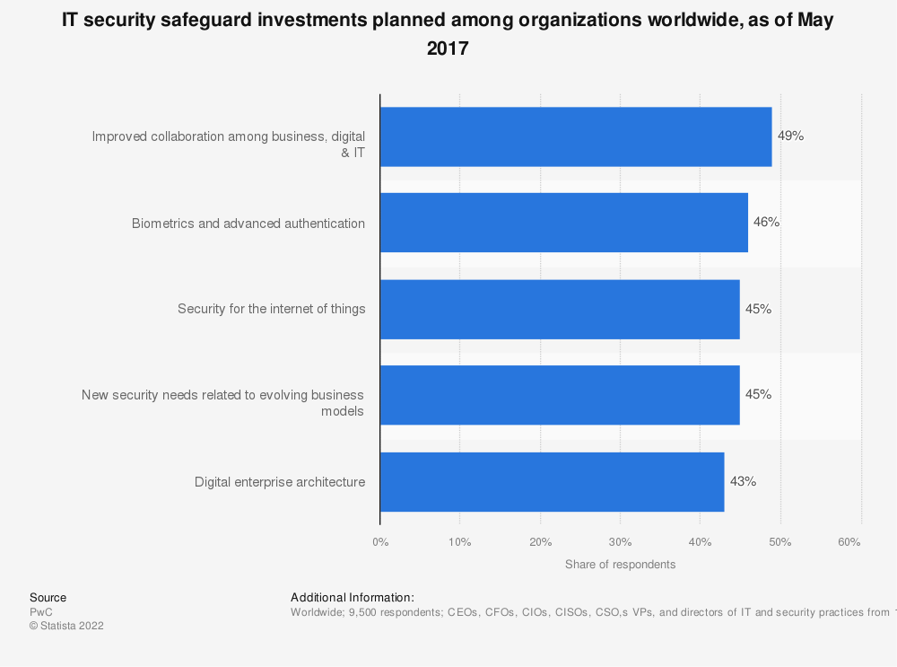 Statistic: IT security safeguard investments planned among organizations worldwide, as of May 2017 | Statista