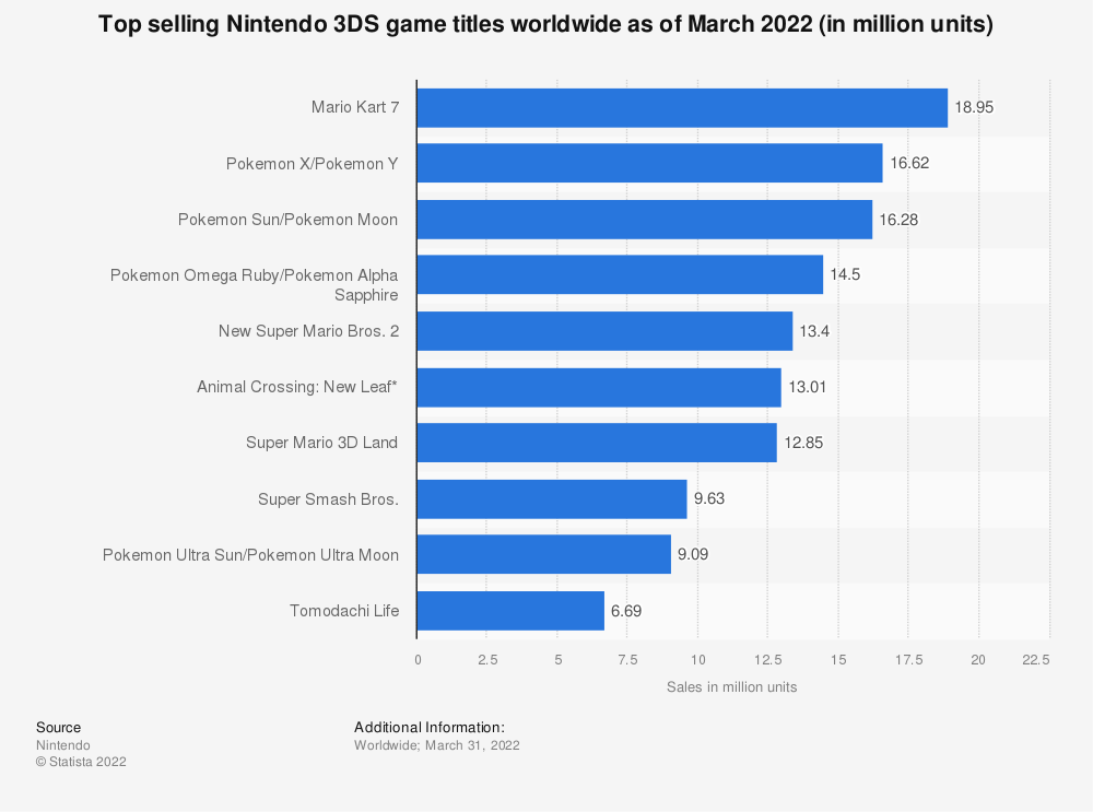Statistic: Top selling Nintendo 3DS game titles worldwide as of September 2019 (in million units) | Statista