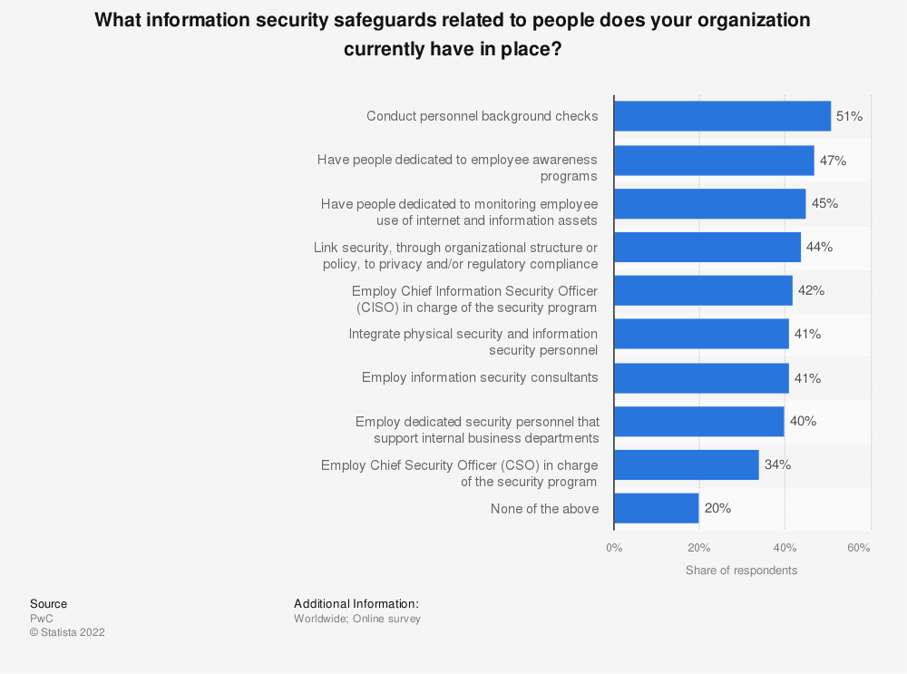 Statistic: What information security safeguards related to people does your organization currently have in place? | Statista