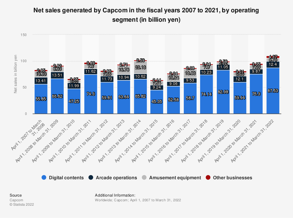 Statistic: Capcom's annual net sales in the fiscal years 2008 to 2020, by operating segment (in billion yen) | Statista