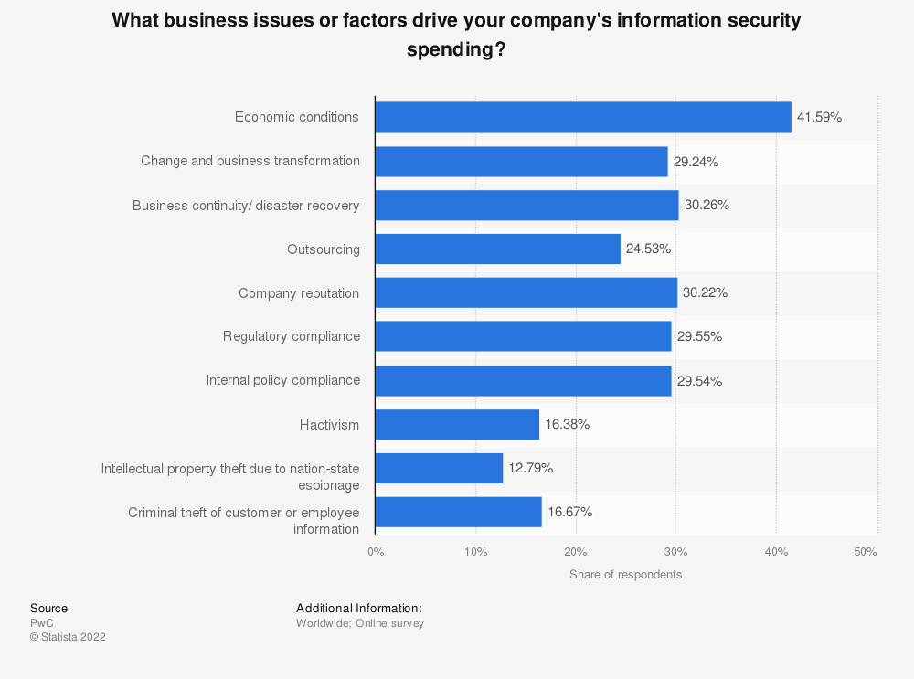 Statistic: What business issues or factors drive your company's information security spending? | Statista