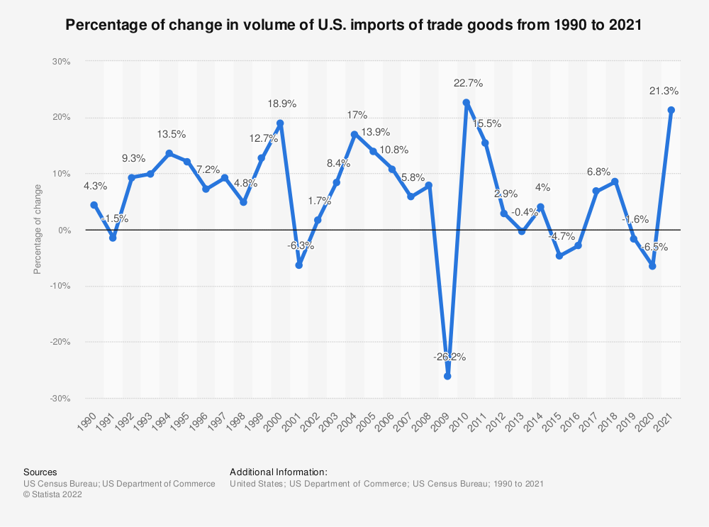 Statistic: Percentage of change in volume of U.S. imports of trade goods from 1990 to 2019 | Statista