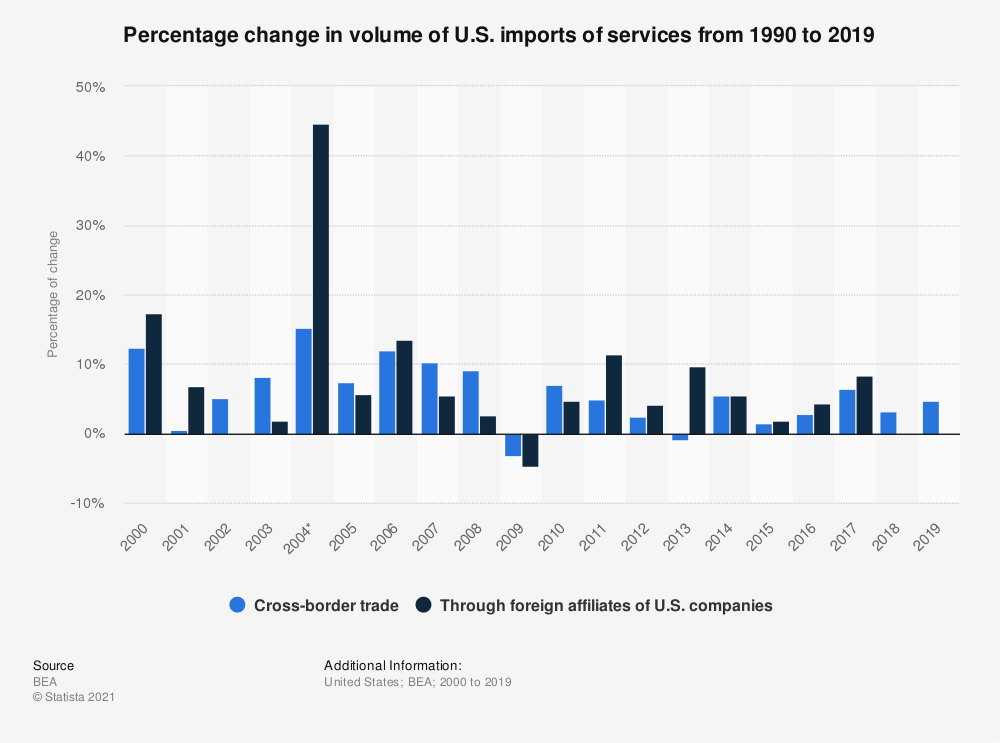 Statistic: Percentage change in volume of U.S. imports of services from 1990 to 2018   Statista