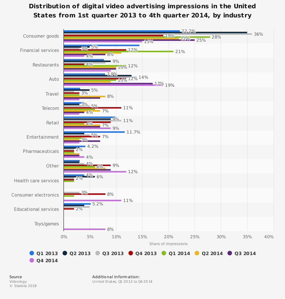 Statistic: Distribution of digital video advertising impressions in the United States from 1st quarter 2013 to 4th quarter 2014, by industry | Statista