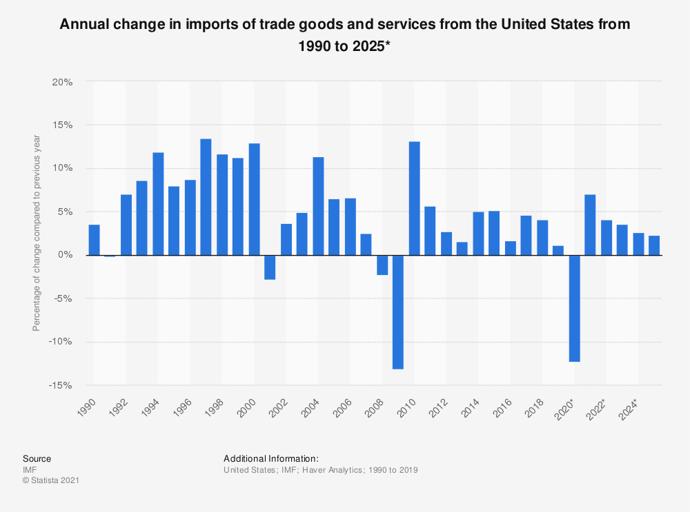 Statistic: Annual change in imports of trade goods and services from the United States from 1990 to 2021* | Statista