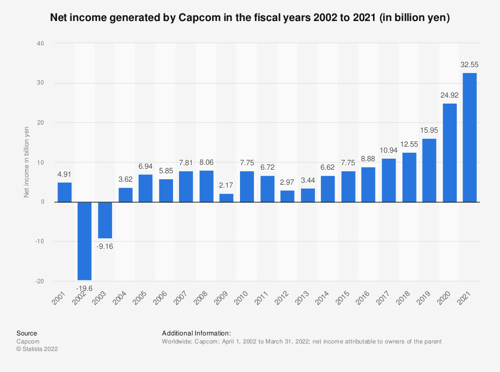 Statistic: Capcom's net income in the fiscal years 2002 to 2018 (in billion of yen) | Statista