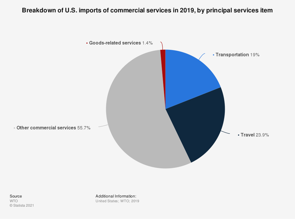 Statistic: Breakdown of U.S. imports of commercial services in 2017, by principal services item | Statista