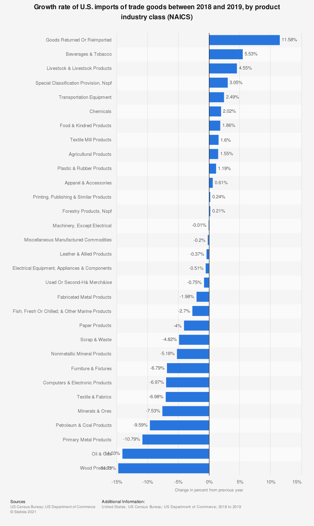 Statistic: Growth rate of U.S. imports of trade goods between 2017 and 2018, by product industry class (NAICS) | Statista
