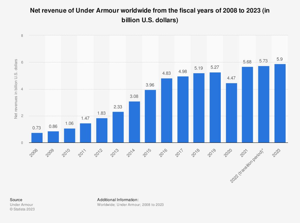 Statistic: Net revenue of Under Armour worldwide from 2008 to 2020 (in billion U.S. dollars) | Statista