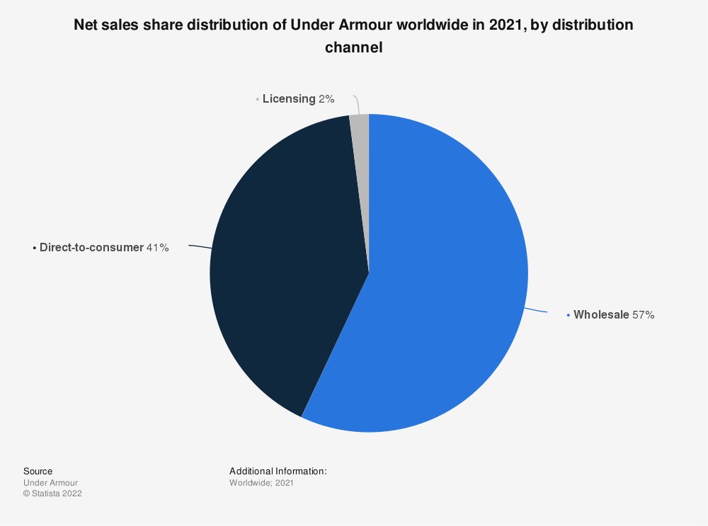 Statistic: Net sales share distribution of Under Armour worldwide in 2019, by distribution channel | Statista