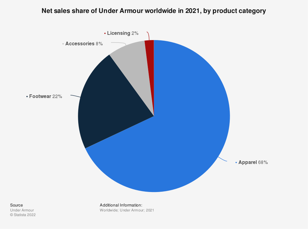 Statistic: Net sales share of Under Armour worldwide in 2019, by product category   Statista