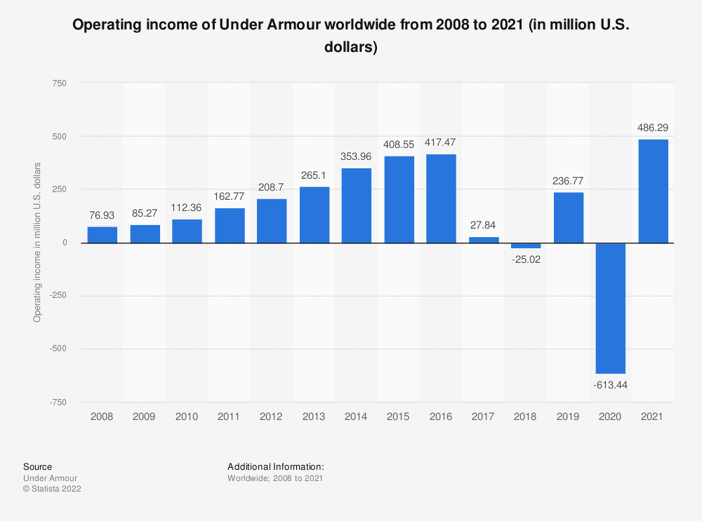 Statistic: Operating income of Under Armour worldwide from 2008 to 2018 (in million U.S. dollars) | Statista