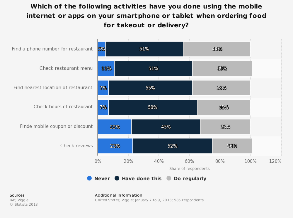 Statistic: Which of the following activities have you done using the mobile internet or apps on your smartphone or tablet when ordering food for takeout or delivery? | Statista