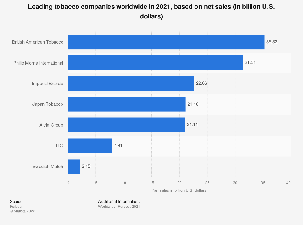 Statistic: Leading tobacco companies worldwide in 2018, based on net sales (in billion U.S. dollars) | Statista