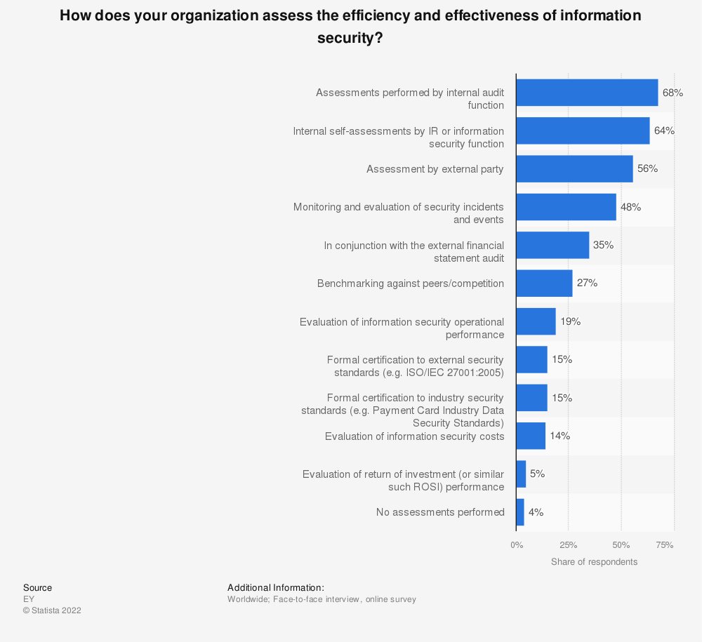 Statistic: How does your organization assess the efficiency and effectiveness of information security? | Statista