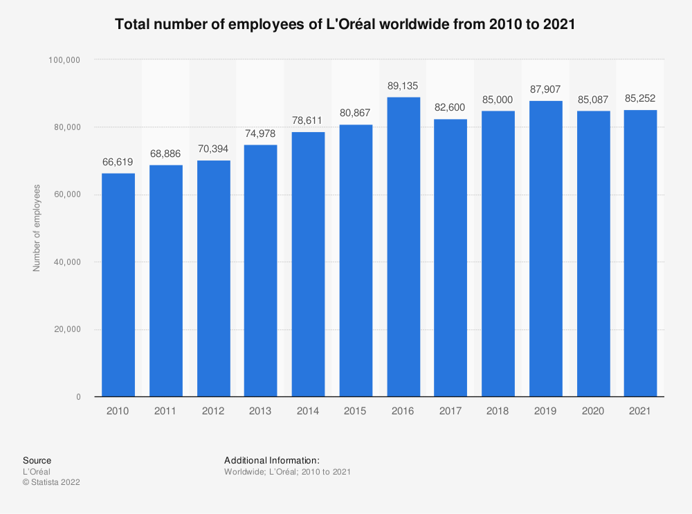Statistic: Total number of employees of L'Oréal worldwide from 2010 to 2018* | Statista