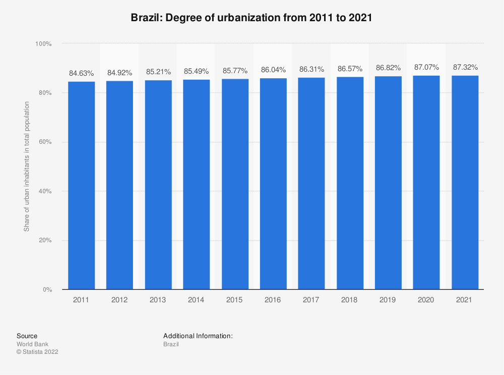 Statistic: Brazil: Degree of urbanization from 2008 to 2018 | Statista
