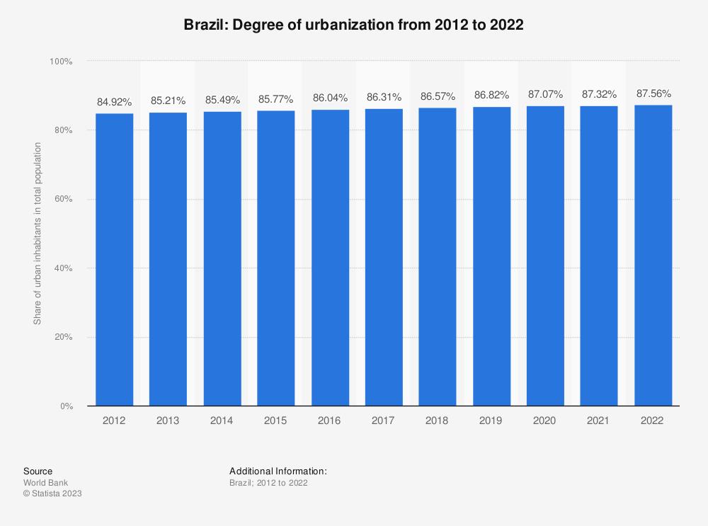 Statistic: Brazil: Degree of urbanization from 2007 to 2017 | Statista