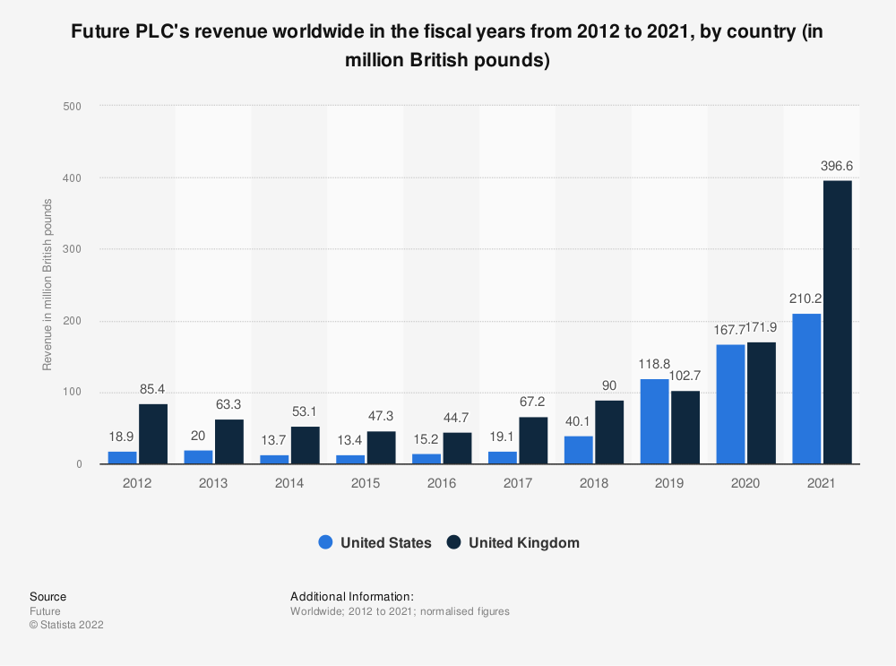 Statistic: Future PLC's revenue in the United States and the United Kingdom in the fiscal years from 2012 to 2020 (in million British pounds) | Statista