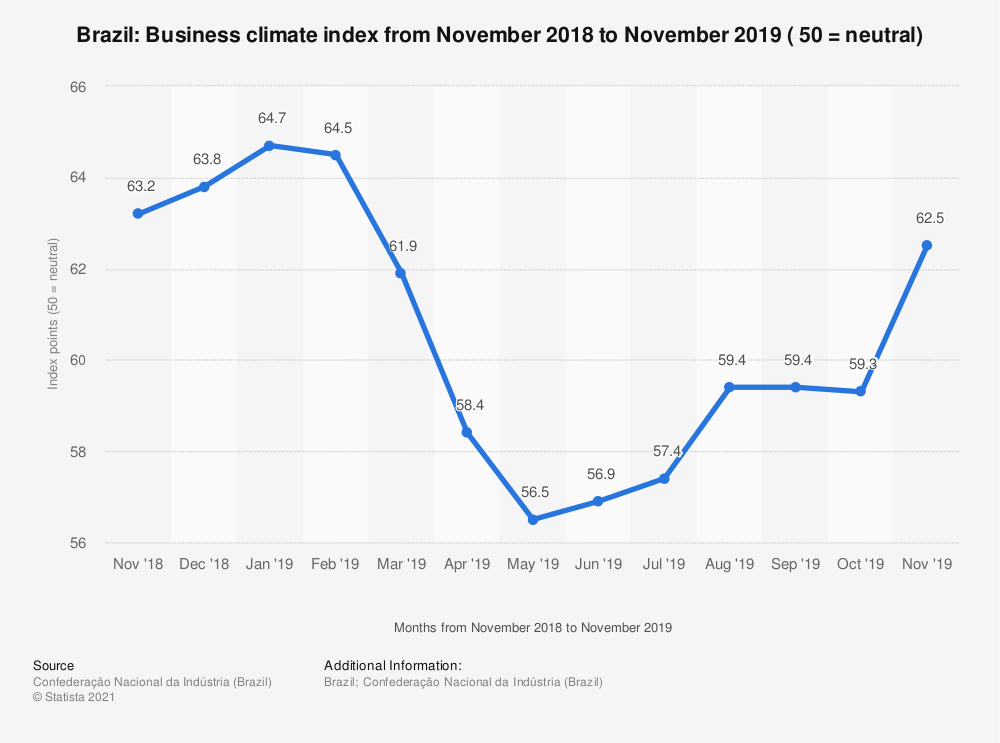 Statistic: Brazil: Business climate index from November 2018 to November 2019 ( 50 = neutral) | Statista