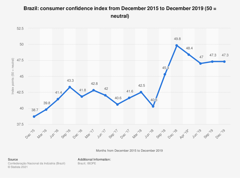 Statistic: Brazil: consumer confidence index from June 2018 to June 2019 ( Base year 2001 = 100) | Statista