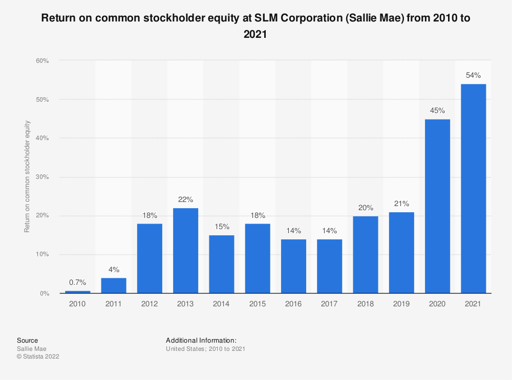 Statistic: Return on common stockholder equity at SLM Corporation (Sallie Mae) from 2010 to 2018 | Statista