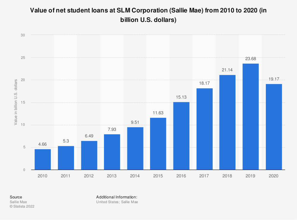 Statistic: Value of net student loans at SLM Corporation (Sallie Mae) from 2010 to 2018 (in billion U.S. dollars) | Statista