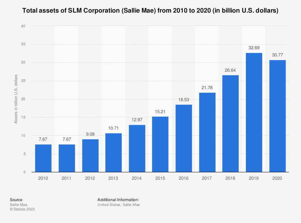 Statistic: Total assets of SLM Corporation (Sallie Mae) from 2010 to 2018 (in billion U.S. dollars) | Statista
