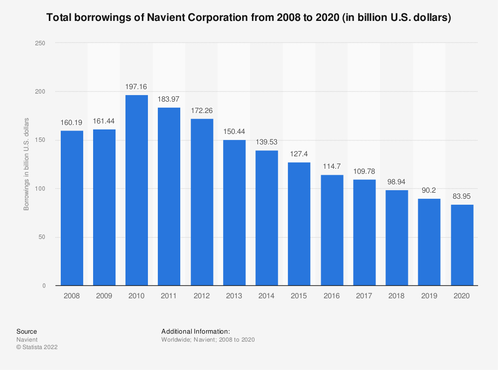 Statistic: Total borrowings of Navient Corporation* from 2008 to 2018 (in billion U.S. dollars) | Statista