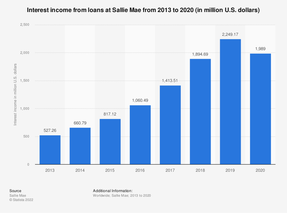 Statistic: Interest income from loans at Sallie Mae from 2013 to 2018 (in million U.S. dollars) | Statista