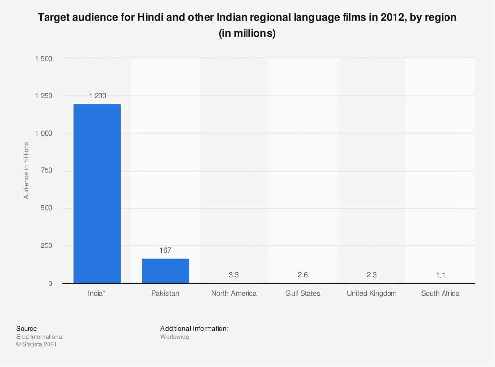 Statistic: Target audience for Hindi and other Indian regional language films in 2012, by region (in millions) | Statista