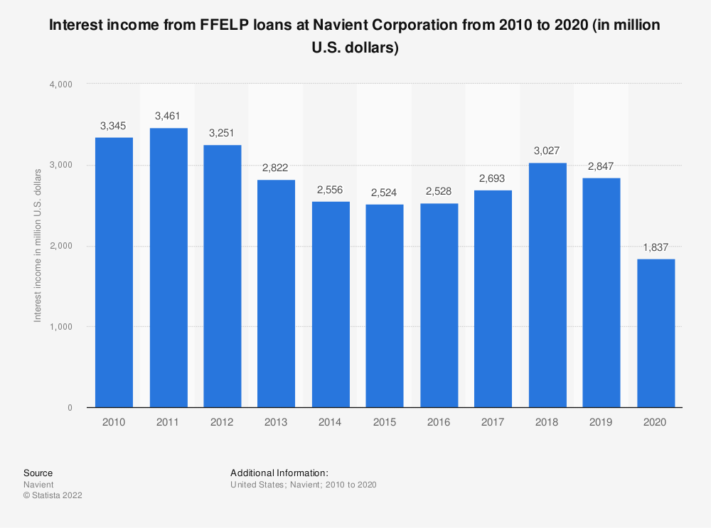 Statistic: Interest income from FFELP loans at Navient Corporation from 2010 to 2019 (in million U.S. dollars) | Statista