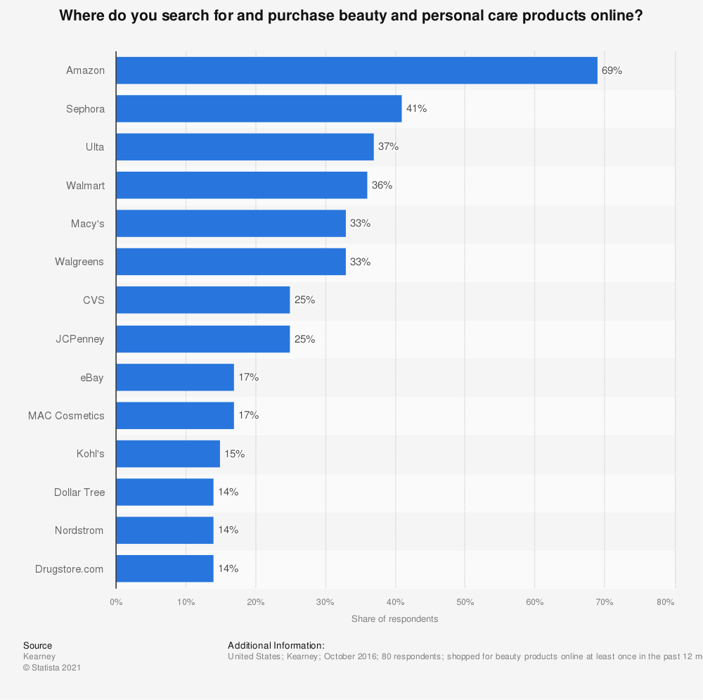 Statistic: Where do you search for and purchase beauty and personal care products online? | Statista