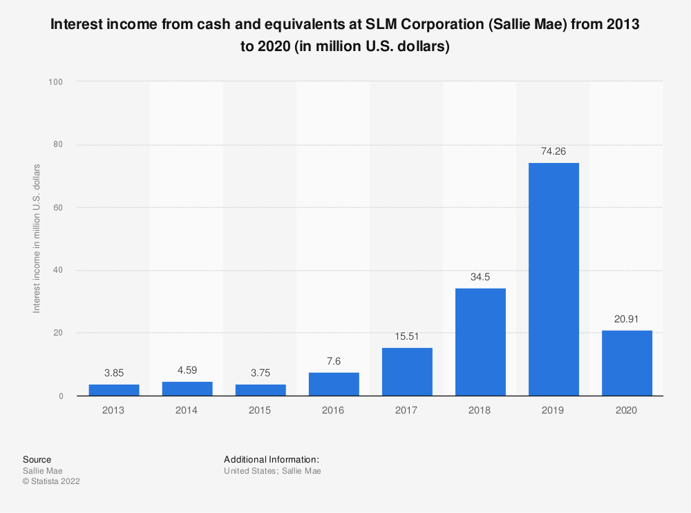 Statistic: Interest income from cash and equivalents at SLM Corporation (Sallie Mae) from 2013 to 2019 (in million U.S. dollars) | Statista