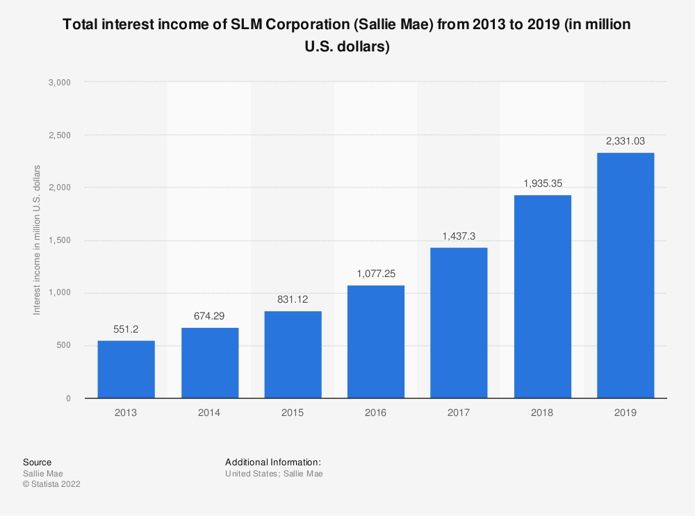 Statistic: Total interest income of SLM Corporation (Sallie Mae) from 2013 to 2019 (in million U.S. dollars) | Statista