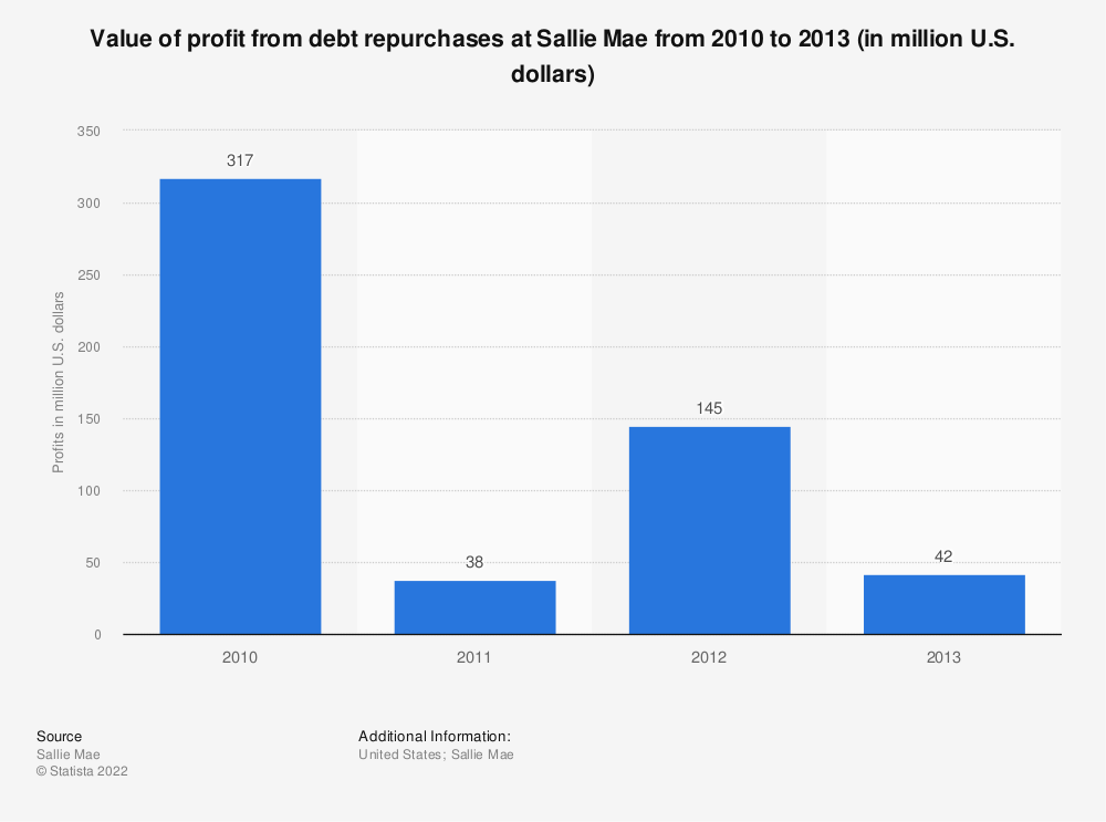 Statistic: Value of profit from debt repurchases at Sallie Mae from 2010 to 2013 (in million U.S. dollars) | Statista