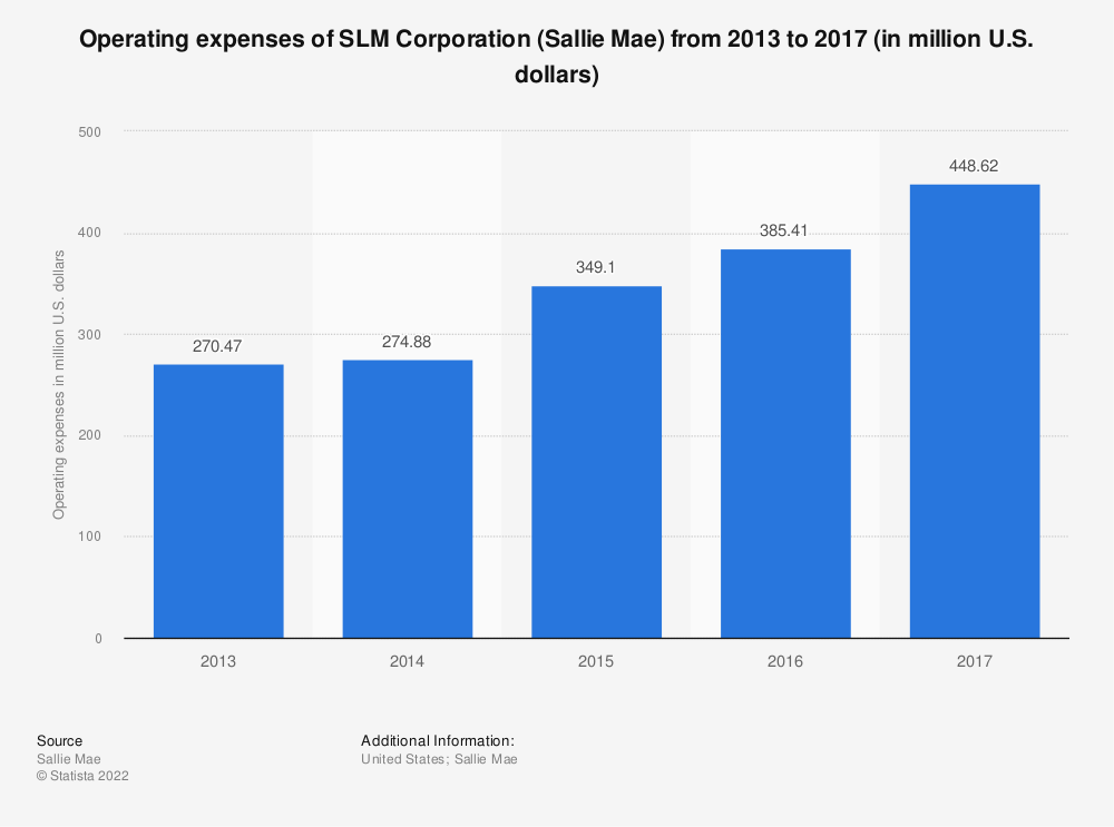 Statistic: Operating expenses of SLM Corporation (Sallie Mae) from 2013 to 2017 (in million U.S. dollars) | Statista