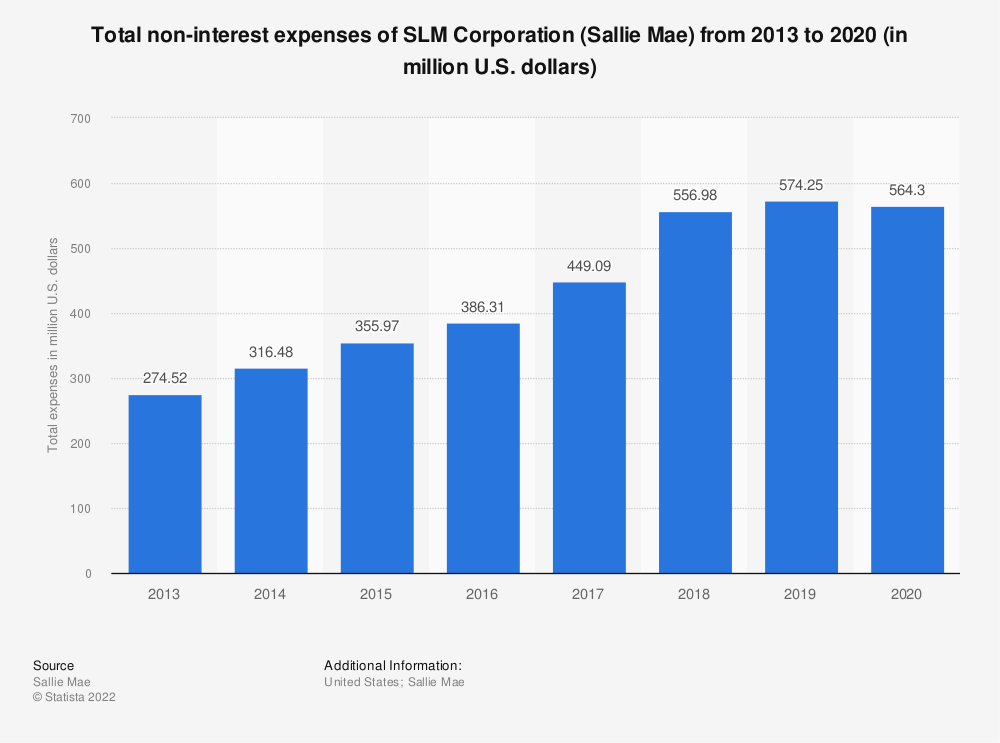 Statistic: Total non-interest expenses of SLM Corporation (Sallie Mae) from 2013 to 2018 (in million U.S. dollars) | Statista