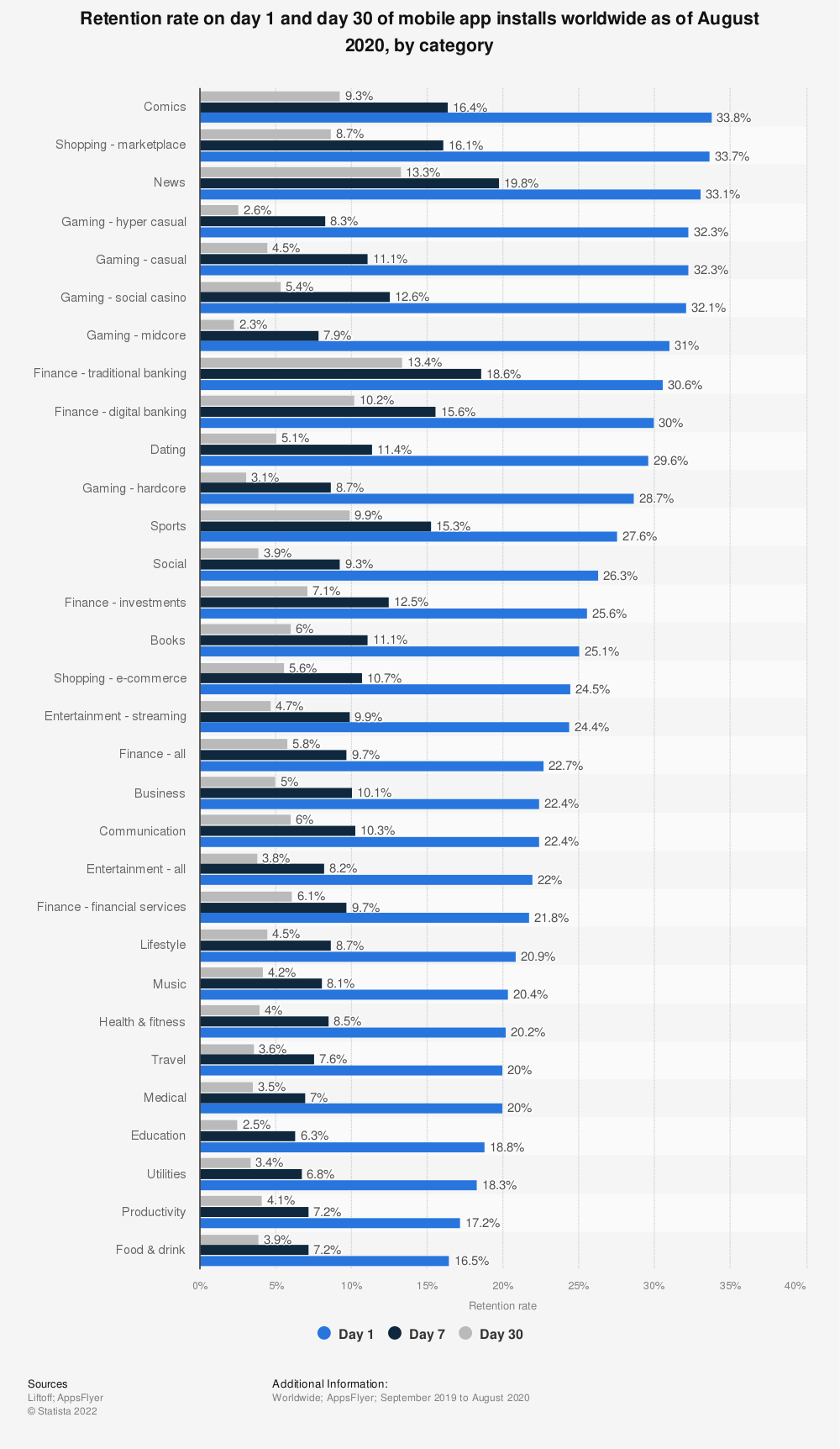 Statistic: Retention rate on day 1 and day 30 of mobile app installs worldwide as of August 2020, by category | Statista
