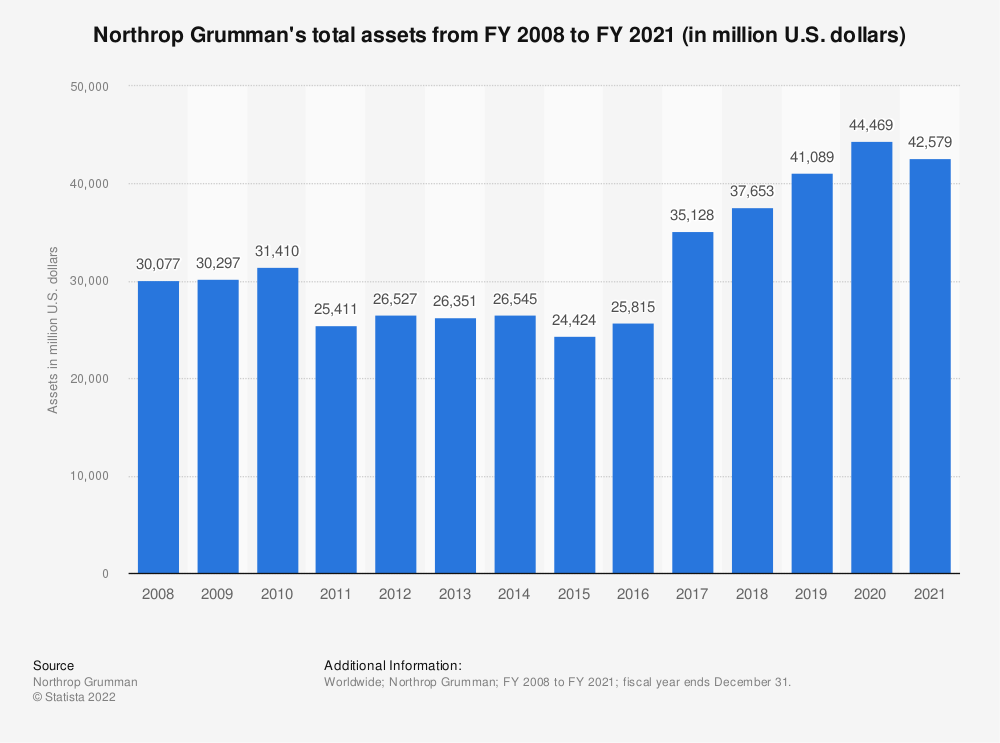 Statistic: Northrop Grumman's total assets from FY 2008 to FY 2018 (in million U.S. dollars) | Statista