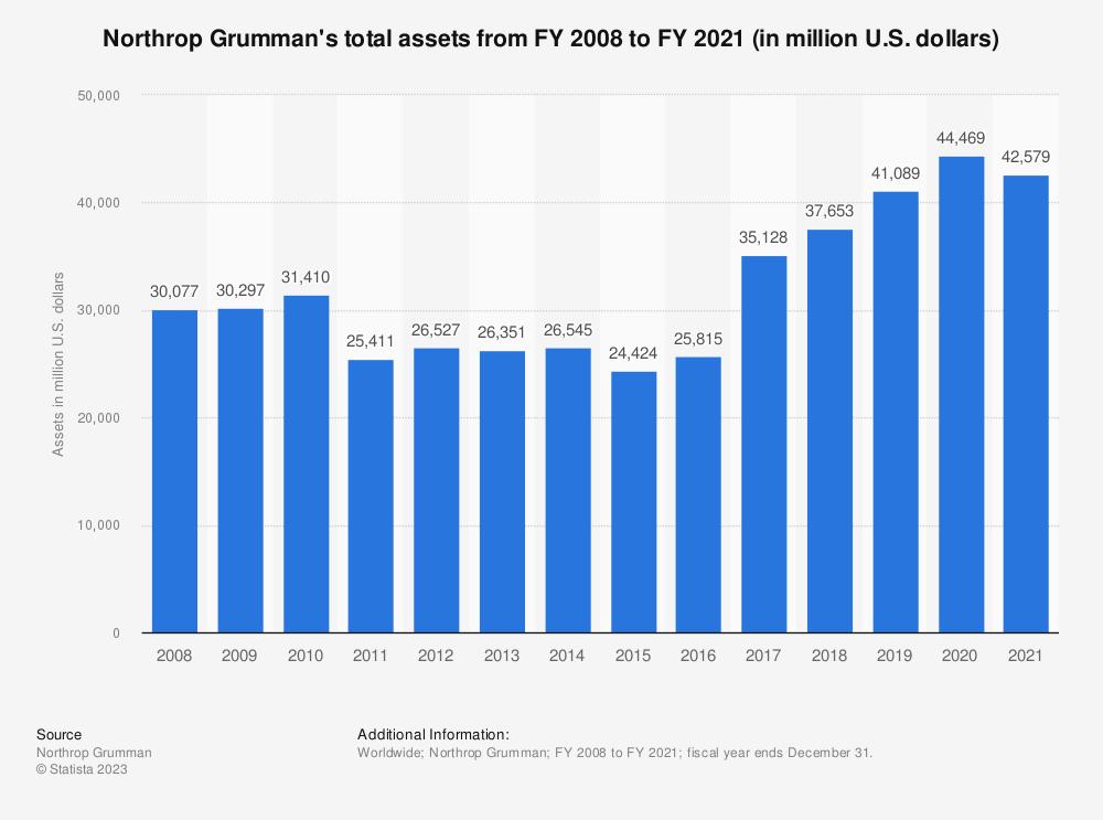Statistic: Northrop Grumman's total assets from FY 2008 to FY 2018 (in million U.S. dollars) | Statista