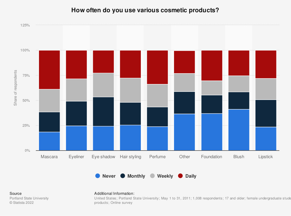 Statistic: How often do you use various cosmetic products? | Statista