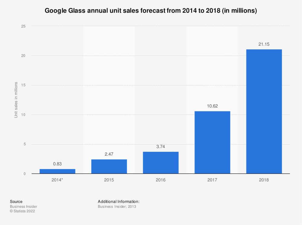 Statistic: Google Glass annual unit sales forecast from 2014 to 2018 (in millions) | Statista