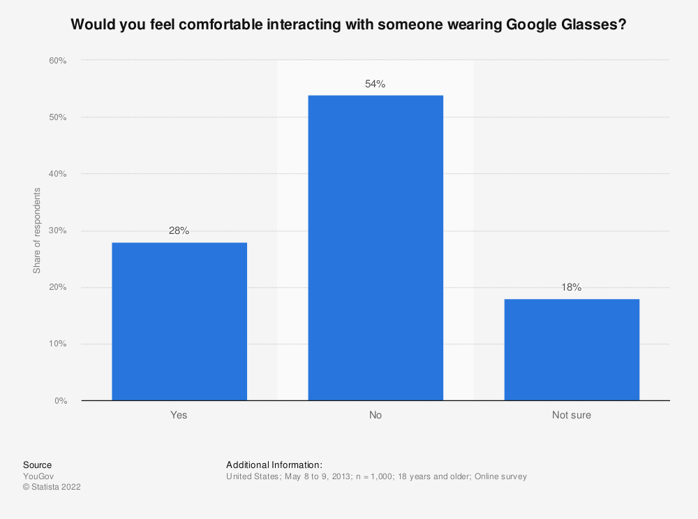 Statistic: Would you feel comfortable interacting with someone wearing Google Glasses? | Statista