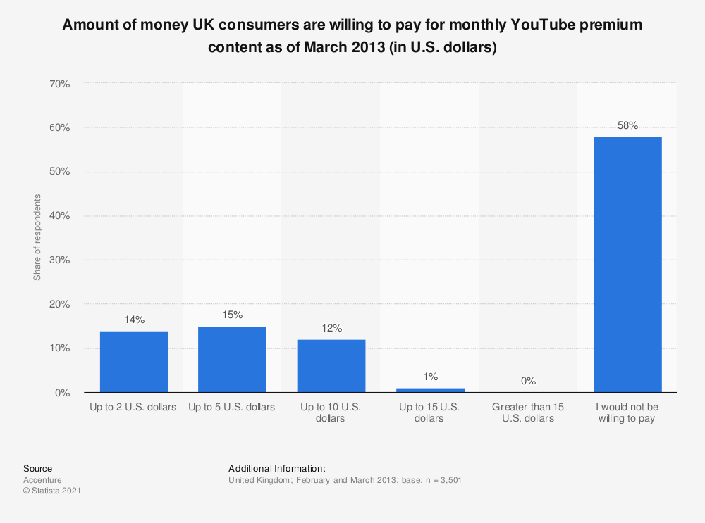 Statistic: Amount of money UK consumers are willing to pay for monthly YouTube premium content as of March 2013 (in U.S. dollars) | Statista