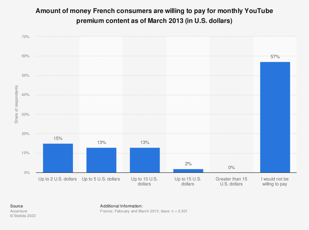 Statistic: Amount of money French consumers are willing to pay for monthly YouTube premium content as of March 2013 (in U.S. dollars) | Statista