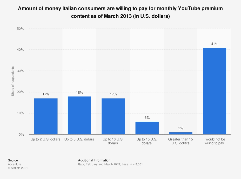 Statistic: Amount of money Italian consumers are willing to pay for monthly YouTube premium content as of March 2013 (in U.S. dollars) | Statista