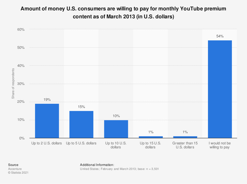 Statistic: Amount of money U.S. consumers are willing to pay for monthly YouTube premium content as of March 2013 (in U.S. dollars) | Statista