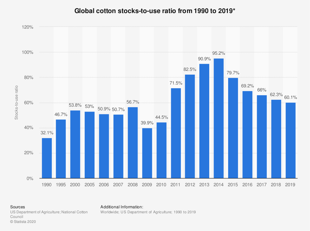 Statistic: Global cotton stocks-to-use ratio from 1990 to 2019* | Statista